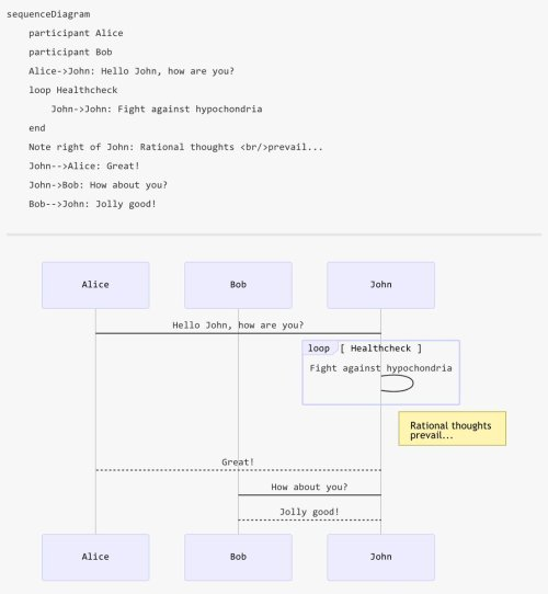 small resolution of til about mermaid the markdown of diagrams gantt sequence flowchart mermaidjs github io