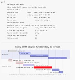til about mermaid the markdown of diagrams gantt sequence flowchart mermaidjs github io [ 1114 x 1200 Pixel ]