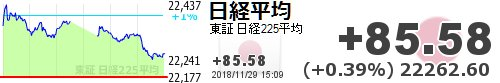 test ツイッターメディア - 【日経平均】+85.58 (+0.39%) 22262.60 https://t.co/jadr352buThttps://t.co/6xUCW8cDxl