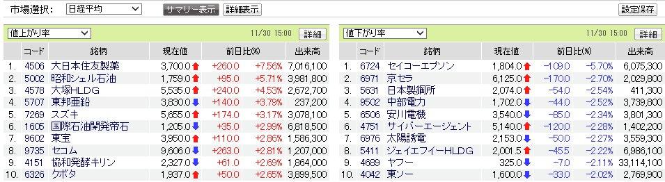 test ツイッターメディア - 11/30(金)大引け日経平均22351.06円+88.46円+0.4%値上がり128、値下がり93、変わらず4 https://t.co/MtzgSXg5aI