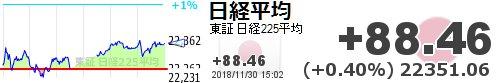 test ツイッターメディア - 【日経平均】+88.46 (+0.40%) 22351.06 https://t.co/c9MhebIBtLhttps://t.co/yQ14medUna