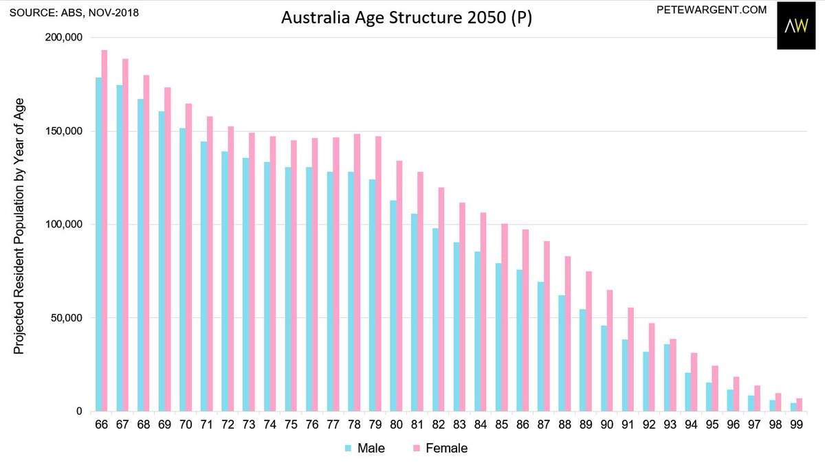 hight resolution of pete wargent australia age structure in 2050 p males 65 3 1m females 65 3 6m total 65 6 7m resident population p 37 1m ratio aged