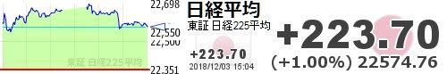test ツイッターメディア - 【日経平均】+223.70 (+1.00%) 22574.76 https://t.co/vcvrSwCZdUhttps://t.co/Uk0628tDPo