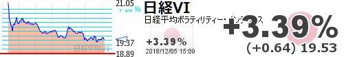 test ツイッターメディア - 【日経平均VI】+3.39% (+0.64) 19.53 https://t.co/0XHQ0vX8rDhttps://t.co/6xUCW8cDxl