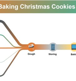 sankey team created a sankeydiagram with a simple recipe for delicious shortcrust biscuits for you enjoy esankey christmascookiespic twitter com  [ 1200 x 754 Pixel ]