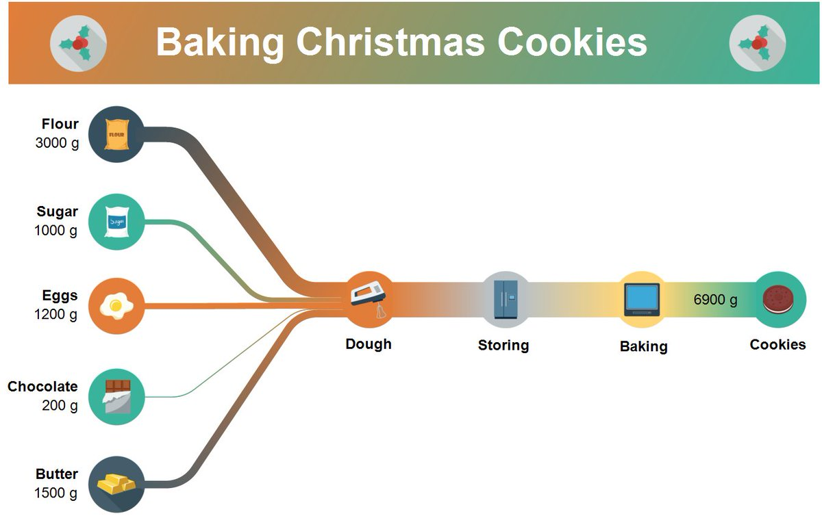 hight resolution of sankey team created a sankeydiagram with a simple recipe for delicious shortcrust biscuits for you enjoy esankey christmascookiespic twitter com