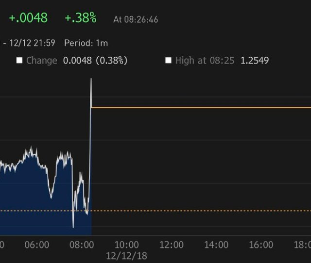 Having Briefly Dived Upon News Of The Pm Facing A Leadership Vote The Pound Is