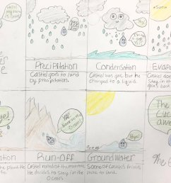 murat konac m ed on twitter students created comic strips or mini poster to describe water cycle watercycle steam creative  [ 1199 x 923 Pixel ]