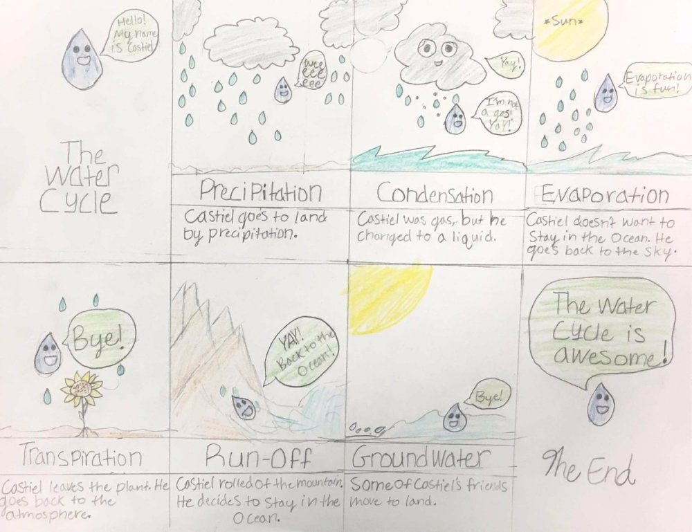 medium resolution of murat konac m ed on twitter students created comic strips or mini poster to describe water cycle watercycle steam creative