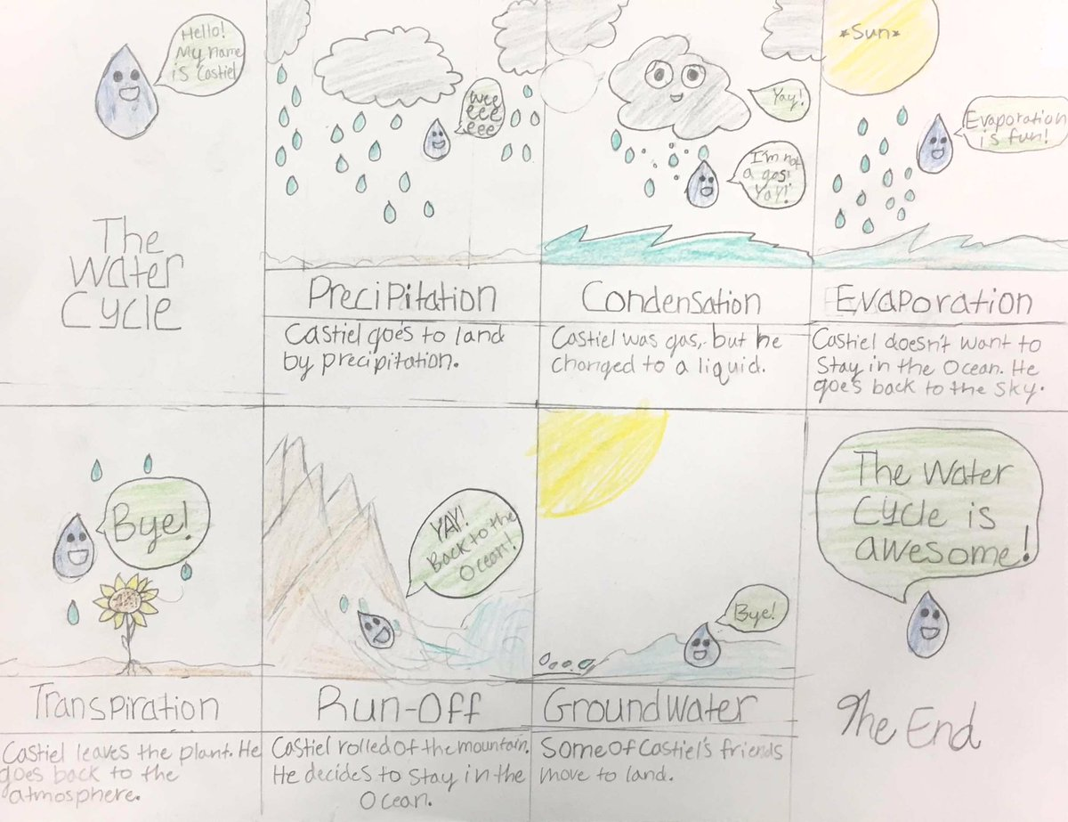 hight resolution of murat konac m ed on twitter students created comic strips or mini poster to describe water cycle watercycle steam creative
