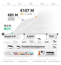 uniti electric car [ 1200 x 1200 Pixel ]