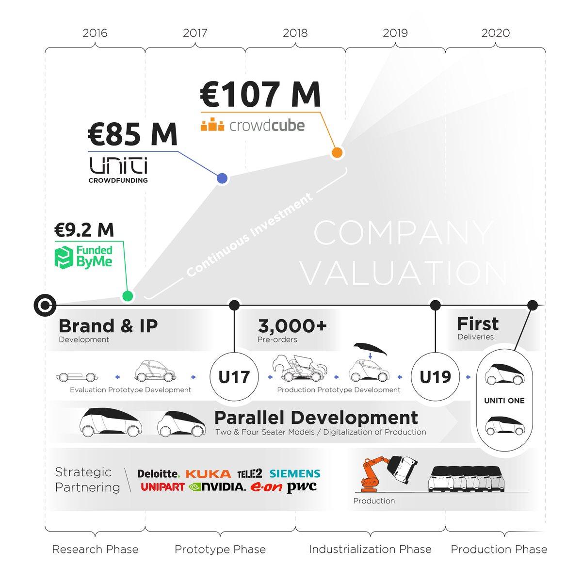 hight resolution of uniti electric car
