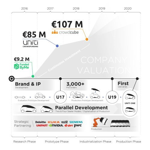 small resolution of uniti electric car