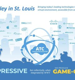 is about creating an ecosystem that produces game changing solutions learn more about it https www wwt com all blog silicon valley st louis  [ 1200 x 673 Pixel ]