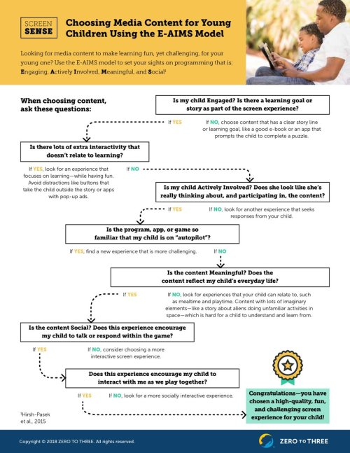 small resolution of this flow chart from zerotothree will help with screen time decisions what do you love watching with your kids pic twitter com b12zlfsghl