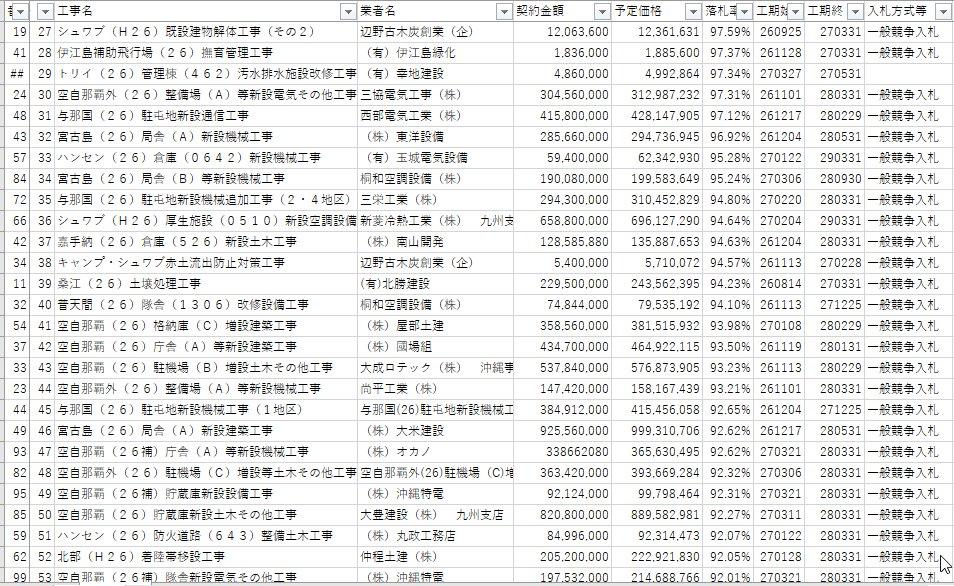 test ツイッターメディア - 辺野古6工事 受注業者7割に天下り。 実際に過去の受注の落札率を見ると、異常な落札率。 99.98%が3件 88%以上が9割  99.98%に五洋建設が入っている。そりゃ、無駄な工事をする。 https://t.co/pUVsVFis1l https://t.co/9O1A9oz3up