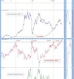 ilver gold ratio chart to watch ratio suggests a good entry point for fcx and metals mining toopic twitter com 4qzqndopxq [ 777 x 1200 Pixel ]