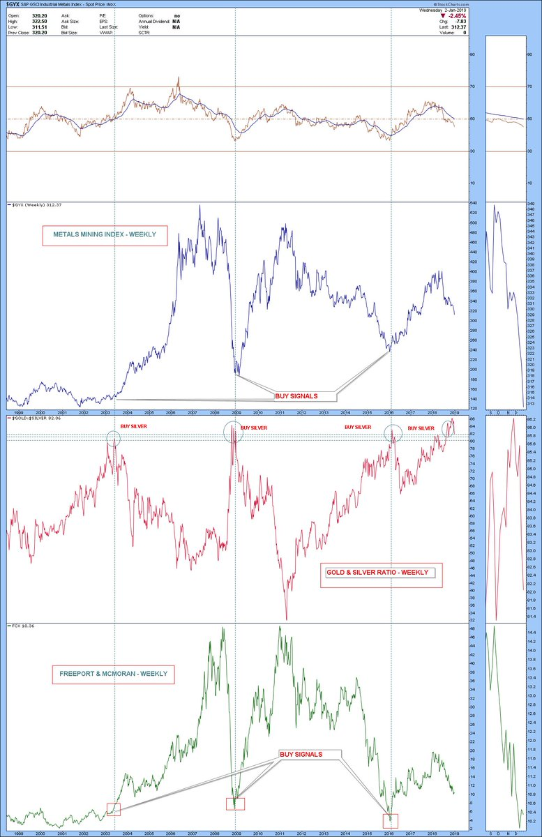 medium resolution of  ilver gold ratio chart to watch ratio suggests a good entry point for fcx and metals mining toopic twitter com 4qzqndopxq