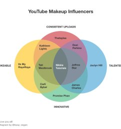 the youtube makeup community is magical 3 thank you for the imaginary friendships i have with each one of you desiperkins nikkietutorials jeffreestar  [ 1200 x 1190 Pixel ]