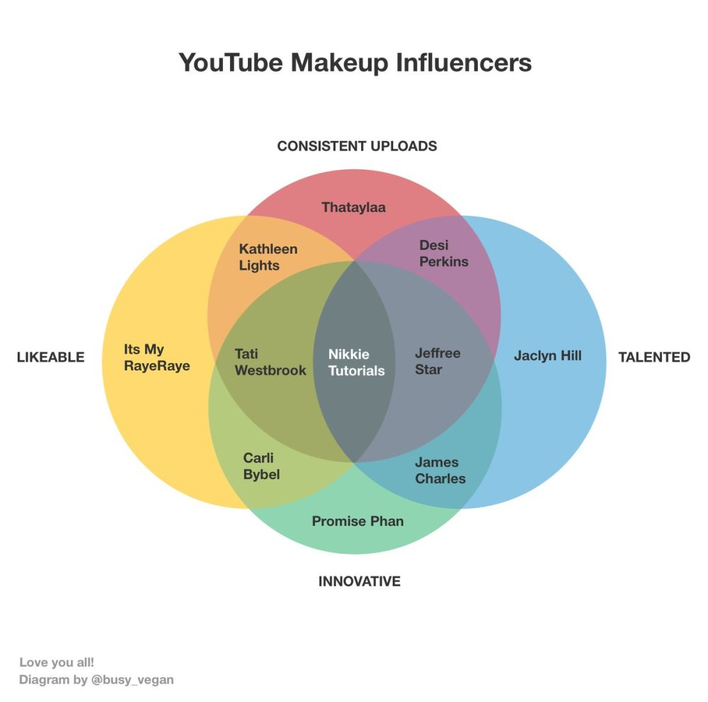 medium resolution of the youtube makeup community is magical 3 thank you for the imaginary friendships i have with each one of you desiperkins nikkietutorials jeffreestar