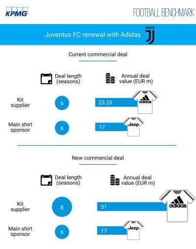 Atleti Juventus