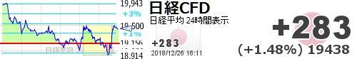 test ツイッターメディア - 【日経平均CFD #日経CFD】+283 (+1.48%) 19438 https://t.co/UJkwOFmVEnhttps://t.co/GySojUneY8ダウあかんのに何?