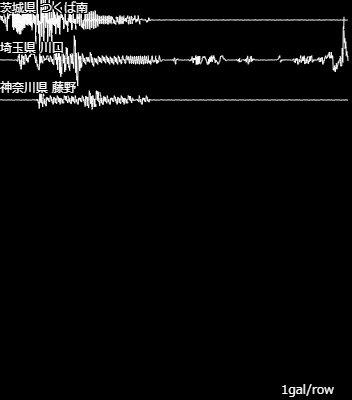 test ツイッターメディア - 【地震情報】 [波形] 01:24 茨城県 つくば南、埼玉県 川口、神奈川県 藤野 #地震 #jishin #earthquake #saigai #速報値 https://t.co/wOWvpwP8gS