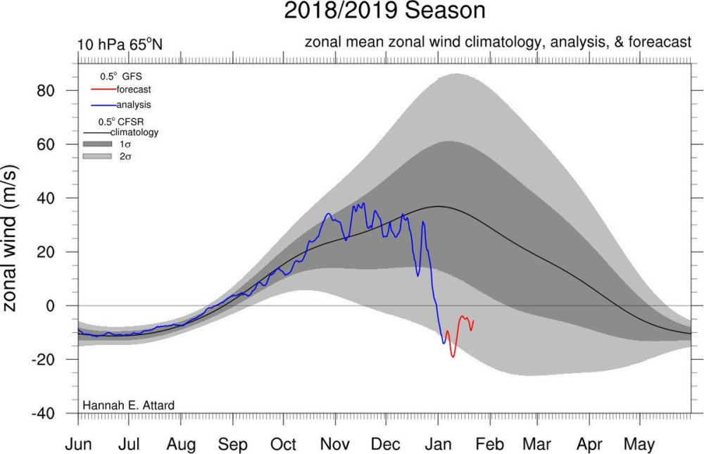 medium resolution of  splits the polar vortex with the zonal mean zonal winds at an easterly now interested to see what the rest of winter holds for the northern