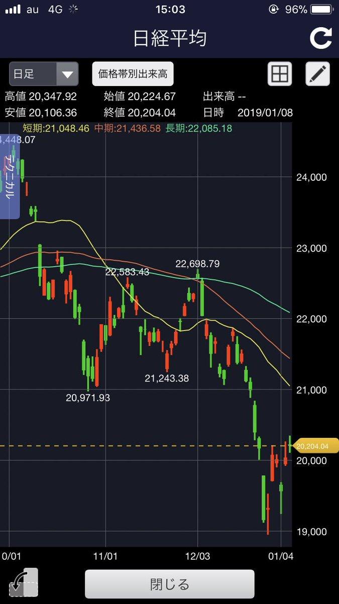 test ツイッターメディア - 日経平均株価徐々に上がってまいりました。どこまで戻るか...? https://t.co/k22kribRto