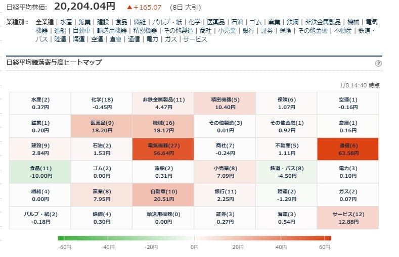 test ツイッターメディア - ■日経平均225寄与度ヒートマップ 大引  1/8大引お疲れ様でした。 https://t.co/Sr2U09HBBD
