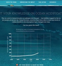 felicity tan on twitter oceans absorb the co2 our habits spew into the air energy use trash food choice name it it brings sea temp and ph levels up  [ 1200 x 809 Pixel ]