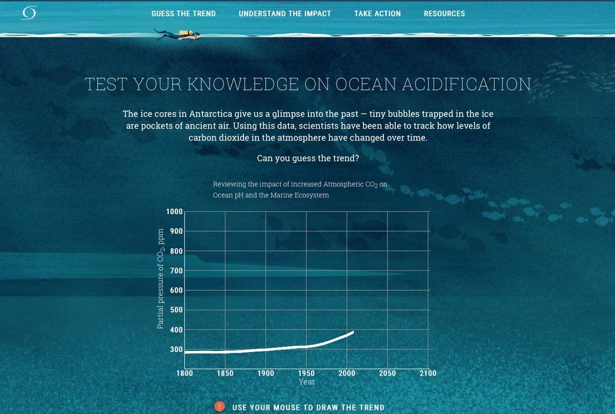 hight resolution of felicity tan on twitter oceans absorb the co2 our habits spew into the air energy use trash food choice name it it brings sea temp and ph levels up
