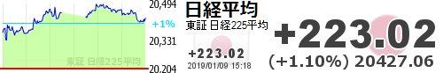 test ツイッターメディア - 【日経平均】+223.02 (+1.10%) 20427.06 https://t.co/tncz09bi3Chttps://t.co/hmNIS4dqUE