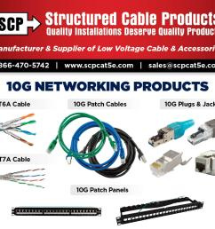 scp structured cable products hdmi cat5 cat6 cat7 alarm security loudspeaker data control coaxial optical hdmi cable accessories scp  [ 1100 x 950 Pixel ]
