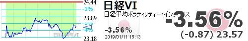 test ツイッターメディア - 【日経平均VI】-3.56% (-0.87) 23.57 https://t.co/gYQnoAJGoOhttps://t.co/6xUCW8cDxl