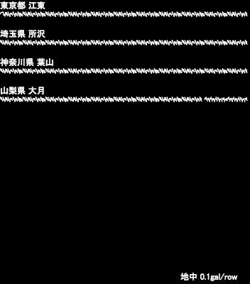 test ツイッターメディア - [波形] 14:43 東京都 江東、埼玉県 所沢、神奈川県 葉山、山梨県 大月 (地中) #地震 https://t.co/C7TMQGdaAN