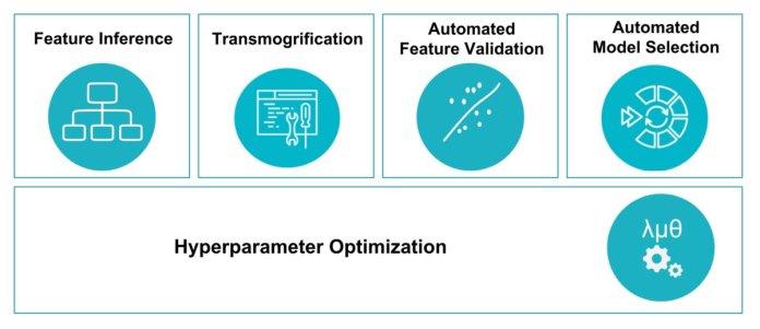 test Twitter Media - Using #MachineLearning to Build Better Machine Learning — using AutoML to Build Better #NeuralNetworks: https://t.co/dko3VUscz5 #AI #BigData #DataScience #DeepLearning  HT @SpirosMargaris https://t.co/x4lqTGaUex