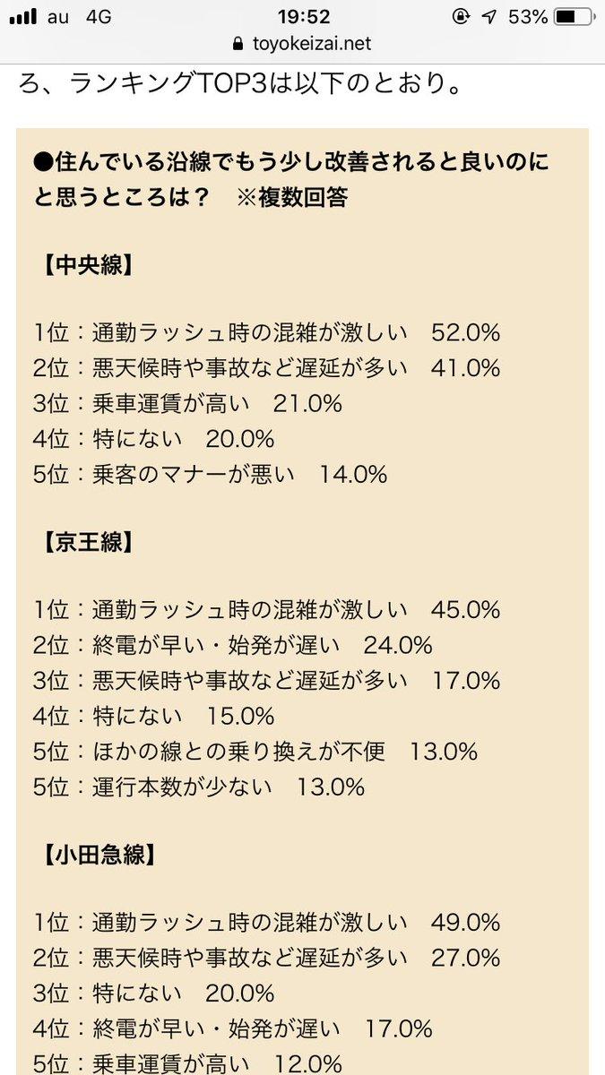 test ツイッターメディア - 京王線の4位は絶対快速と各停しか止まらない駅の住民やろな https://t.co/5kdMmrFFHh