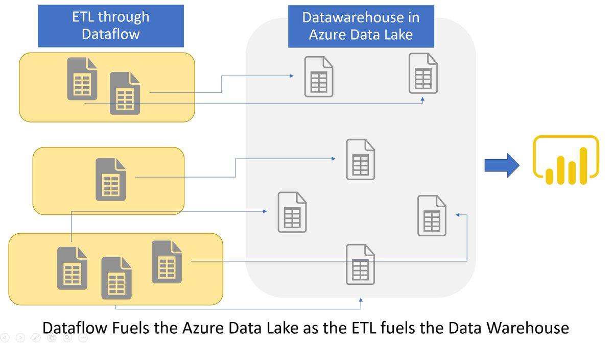 Bi Datum Flow Diagram - data integration platform cloud for