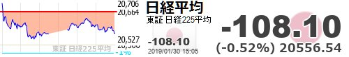 test ツイッターメディア - 【日経平均】-108.10 (-0.52%) 20556.54 https://t.co/BjXaceo2W3https://t.co/yQ14medUna