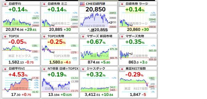 test ツイッターメディア - ■株式市場日本市場 2/6大引市況 15:03※日経平均は微増寄り天・TOPIXがー転がポイントですかねぇ https://t.co/GUNbXLBF0X