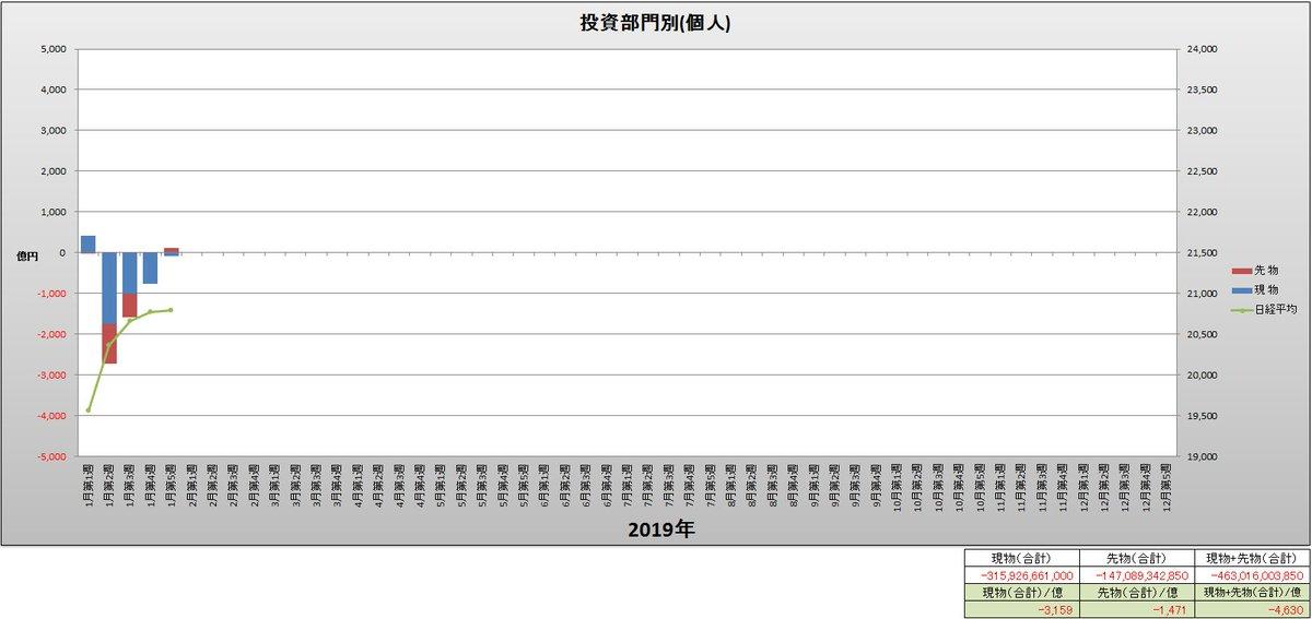 test ツイッターメディア - 投資部門別(個人)と日経平均(週足)グラフ(2019年1月第1週~1月第5週) https://t.co/FaycYxu1Nn