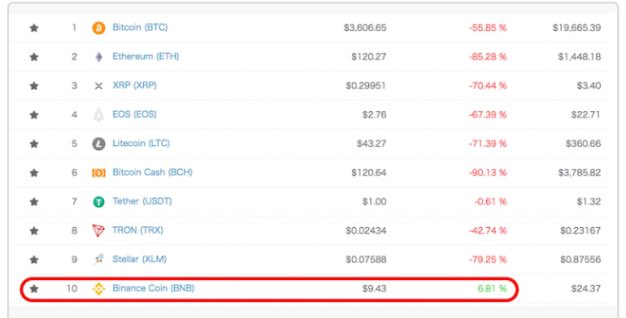 test ツイッターメディア - バイナンスコインすげー笑バイナンスコインが上位通貨で前年比唯一のプラス圏https://t.co/aAS81zqEA7 https://t.co/o0m25juW7M
