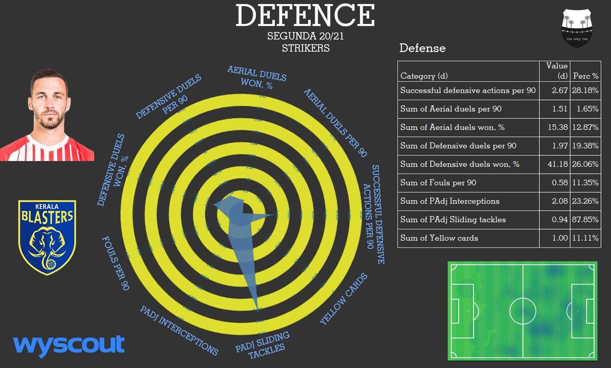 Player Analysis Álvaro Vázquez