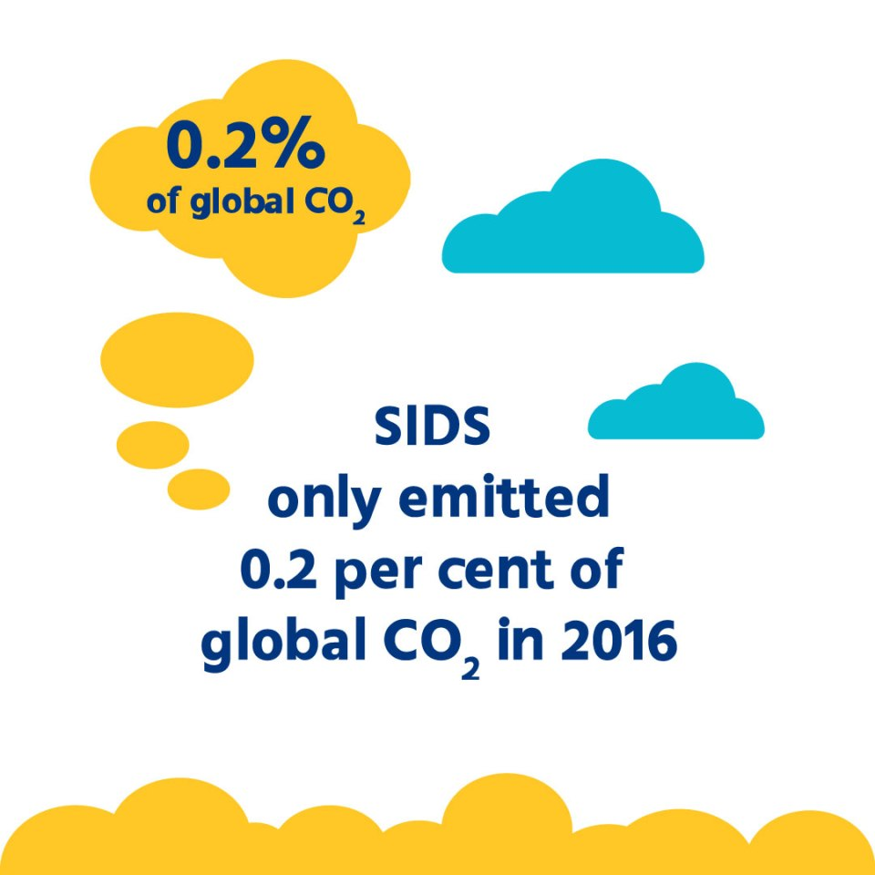 Small island developing states are extremely vulnerable to #ClimateChange but produce just 0.2% of global CO2 emissions.   Since they contribute…