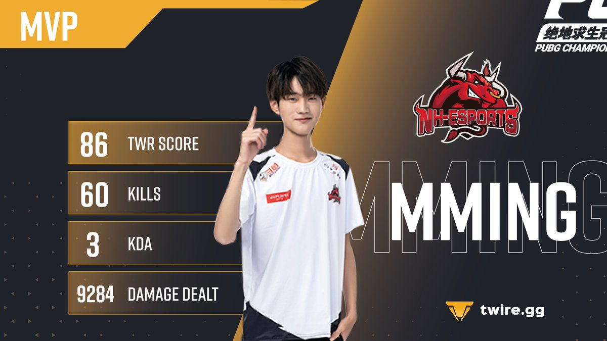 """Twire PUBG в Twitter: """"🏆 With no big surprise, the 🇨🇳#PCL 2021 Summer Champion is Newhappy! 🏆 Newhappy will be joining @GenG at PGC this year! 🎖 The MVP goes to MMing"""