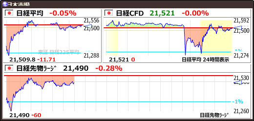 test ツイッターメディア - 【日経平均】+19.46 (+0.09%) 21540.99 https://t.co/7bR56OAqEJhttps://t.co/yQ14medUna