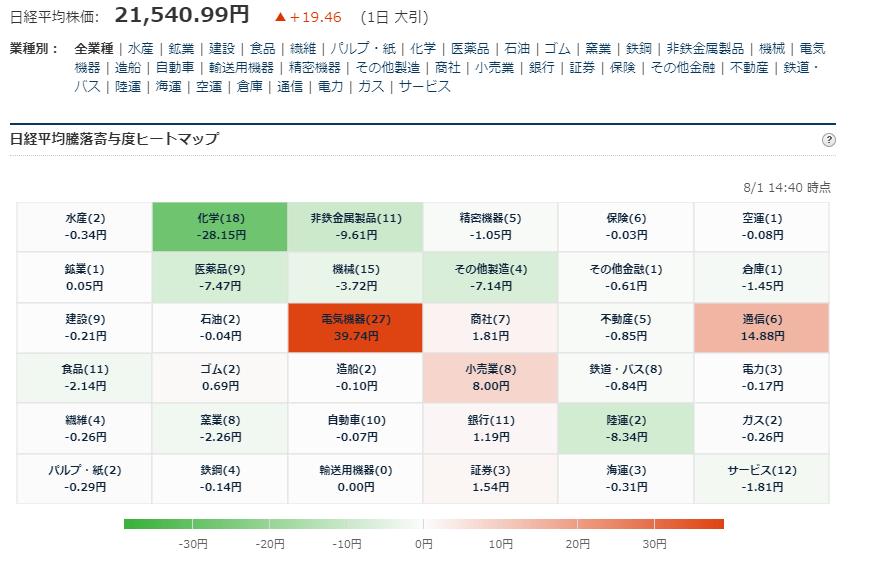 test ツイッターメディア - ■日経平均225寄与度ヒートマップ 大引 8/1大引 お疲れ様でした. https://t.co/51D1stbX2o