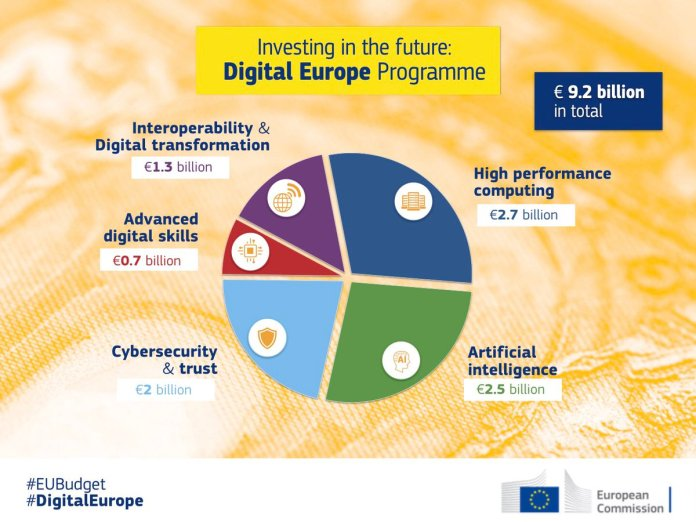 test Twitter Media - With the #DigitalEurope programme we propose €9.2BN of investment to meet the #digital challenges of the future:  €2.5 BN - #ArtificialIntelligence €700 M - advanced #DigitalSkills €1.3 BN - #DigitalTrasformation €2 M - #cybersecurity to €2.7 BN - #supercomputing https://t.co/4QpKI1x3Vb