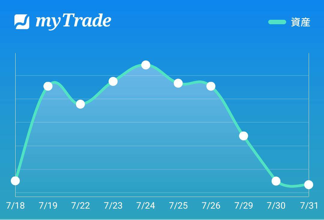 test ツイッターメディア - #myTrade #資産推移2019/7/31 日経平均-187.87円7月最後の取引日、相変わらず難聴な日経平均でした。今日の私の資産推移は完全な横ばい推移でしたね。個別銘柄はある程度下がり切ったのでしょうね(笑) https://t.co/6FYUAK78Mg